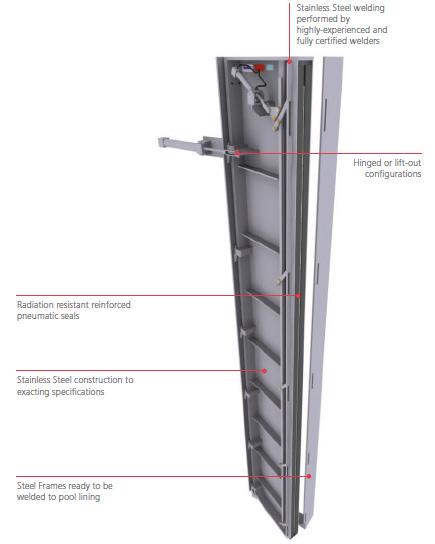 spent fuel pool gates diagram